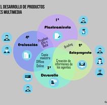 infografía. A Design, Editorial Design, and Graphic Design project by Carla Avión Marínez         - 28.09.2015